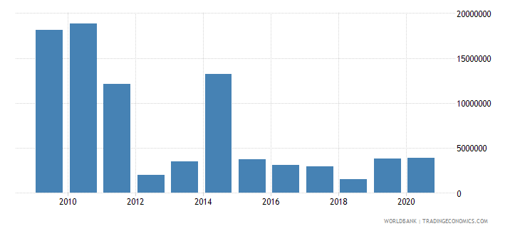 grenada net bilateral aid flows from dac donors total us dollar wb data
