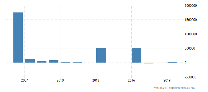 grenada net bilateral aid flows from dac donors united states us dollar wb data