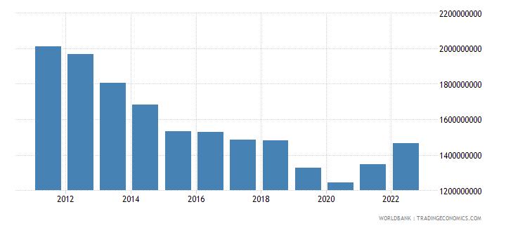 grenada net domestic credit current lcu wb data