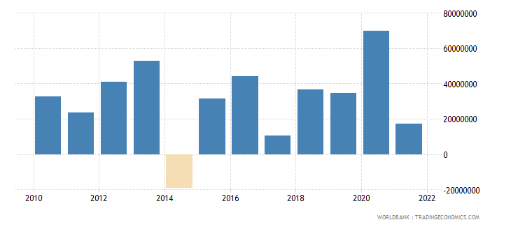 grenada net errors and omissions adjusted bop us dollar wb data