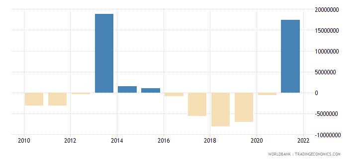 grenada net financial flows bilateral nfl us dollar wb data