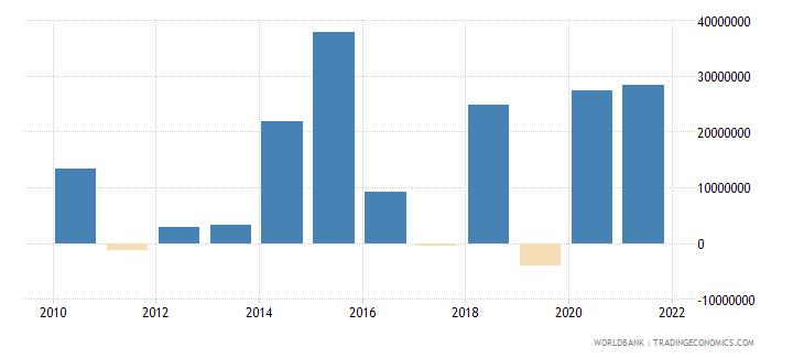 grenada net financial flows multilateral nfl us dollar wb data