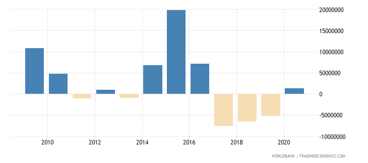 grenada net financial flows others nfl us dollar wb data