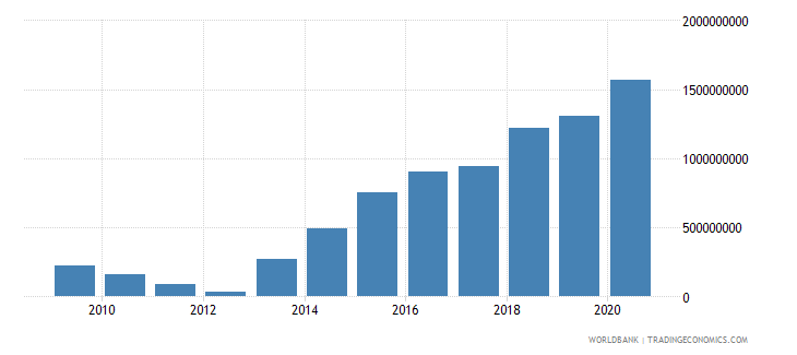 grenada net foreign assets current lcu wb data