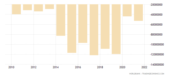 grenada net income from abroad us dollar wb data