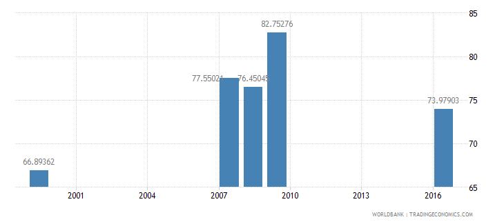grenada net intake rate in grade 1 female percent of official school age population wb data