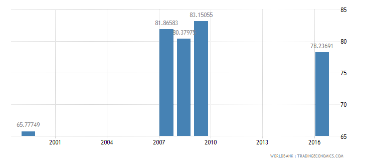 grenada net intake rate in grade 1 male percent of official school age population wb data