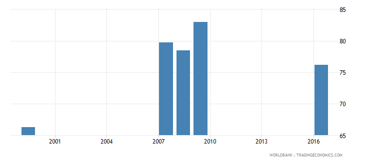 grenada net intake rate in grade 1 percent of official school age population wb data