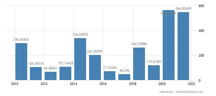 grenada net oda received per capita us dollar wb data