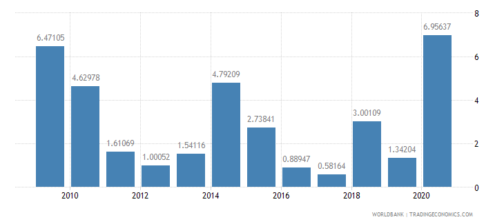 grenada net oda received percent of gni wb data