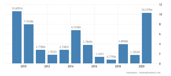 grenada net oda received percent of imports of goods and services wb data