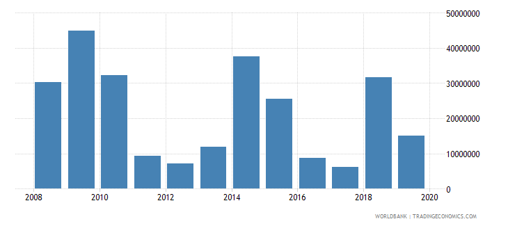 grenada net official development assistance and official aid received constant 2007 us dollar wb data