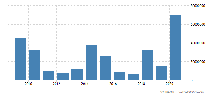 grenada net official development assistance received constant 2007 us dollar wb data