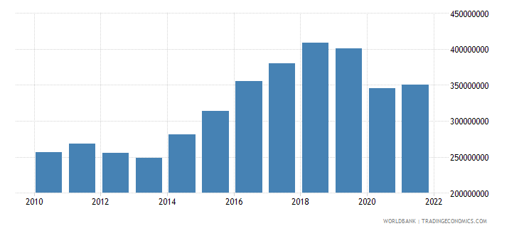 grenada net taxes on products constant lcu wb data