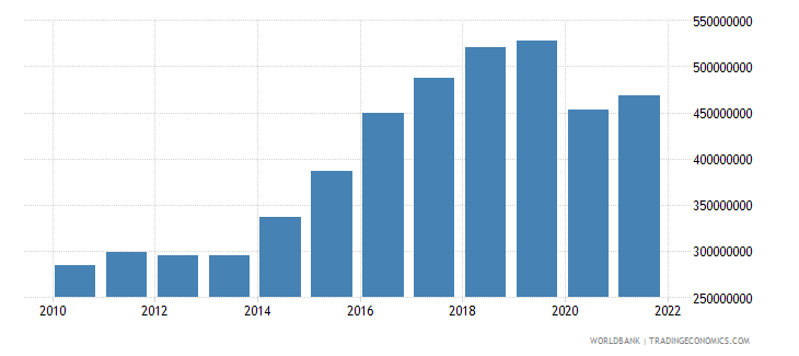 grenada net taxes on products current lcu wb data