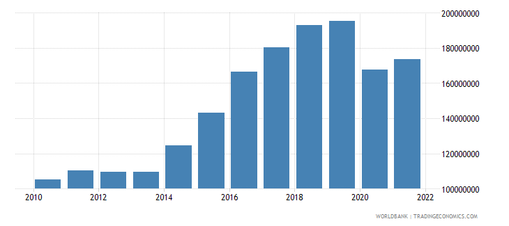 grenada net taxes on products us dollar wb data