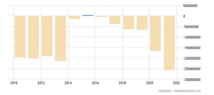 grenada net trade in goods and services bop us dollar wb data