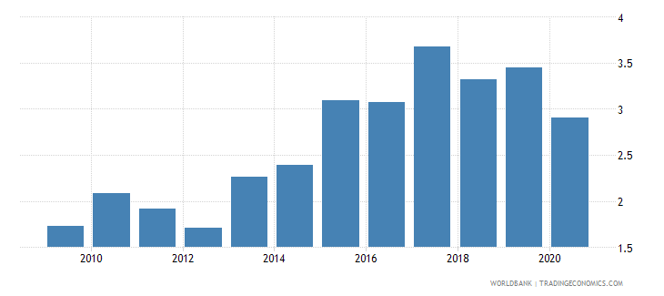 grenada new business density new registrations per 1 000 people ages 15 64 wb data