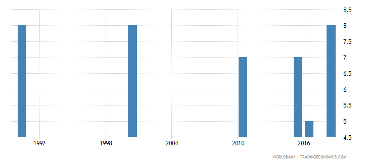 grenada number of deaths ages 5 14 years wb data