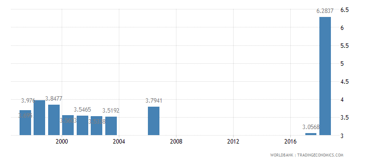 grenada nurses and midwives per 1 000 people wb data