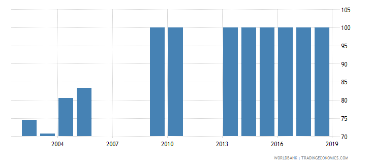grenada percentage of male students in upper secondary education enrolled in general programmes male percent wb data