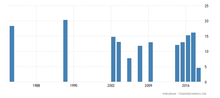 grenada percentage of repeaters in lower secondary general education all grades male percent wb data