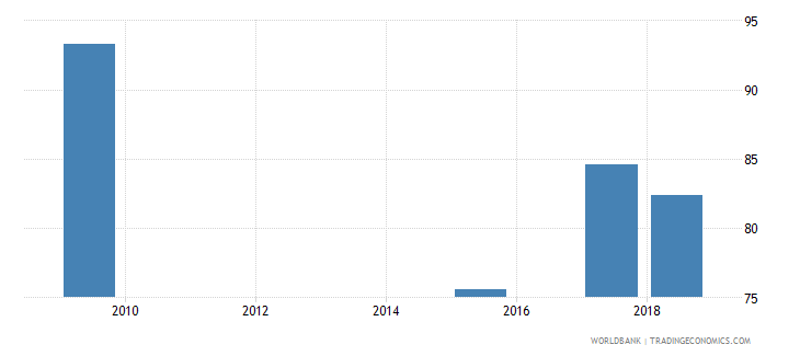 grenada percentage of students enrolled in education programmes in tertiary education who are female percent wb data