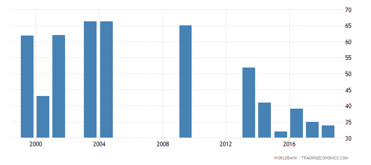 grenada percentage of students in post secondary non tertiary education who are female percent wb data