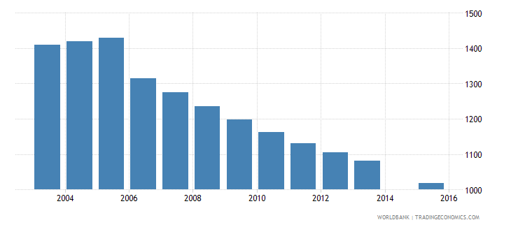 grenada population age 12 female wb data