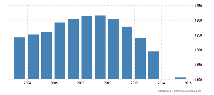 grenada population age 16 female wb data