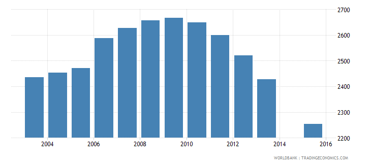 grenada population age 17 total wb data