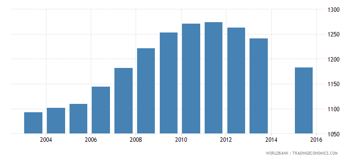 grenada population age 19 female wb data