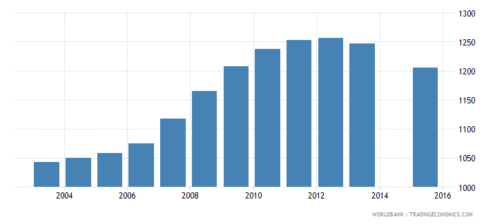 grenada population age 20 female wb data