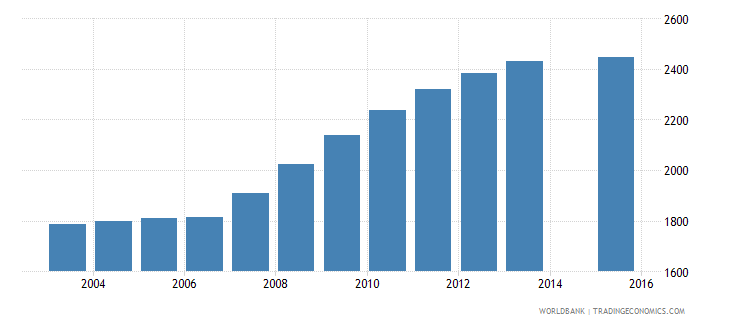 grenada population age 23 total wb data