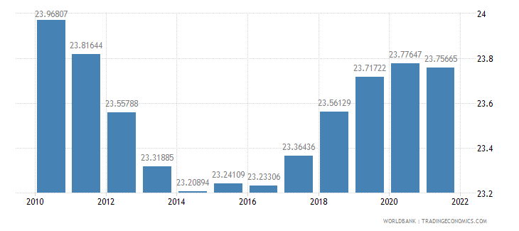 grenada population ages 0 14 percent of total wb data