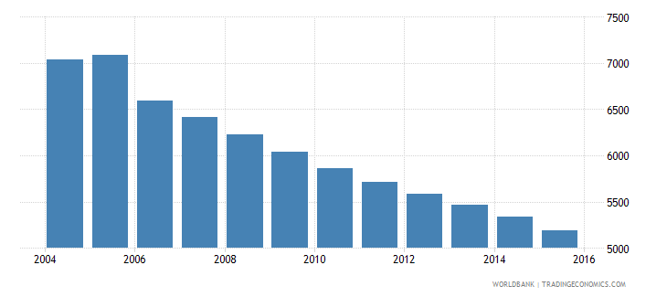grenada population ages 10 14 male wb data