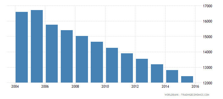 grenada population ages 10 15 total wb data