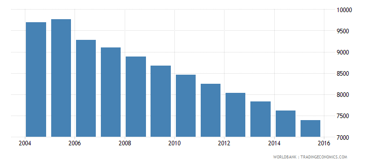 grenada population ages 10 16 male wb data