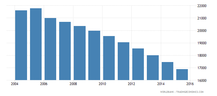 grenada population ages 10 17 total wb data