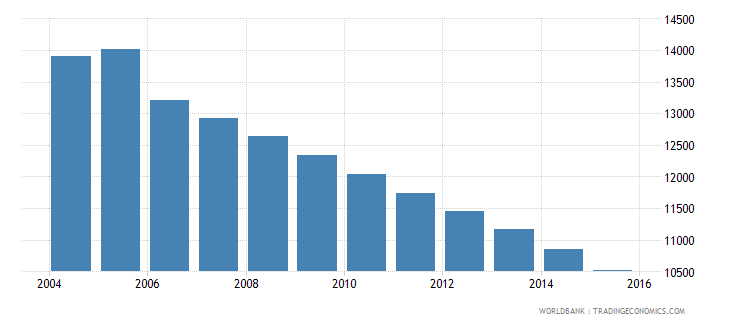 grenada population ages 11 15 total wb data