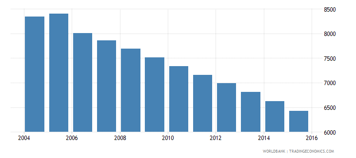 grenada population ages 11 16 male wb data