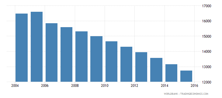 grenada population ages 11 16 total wb data