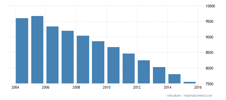 grenada population ages 11 17 male wb data