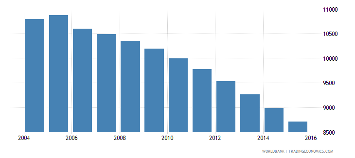 grenada population ages 11 18 male wb data