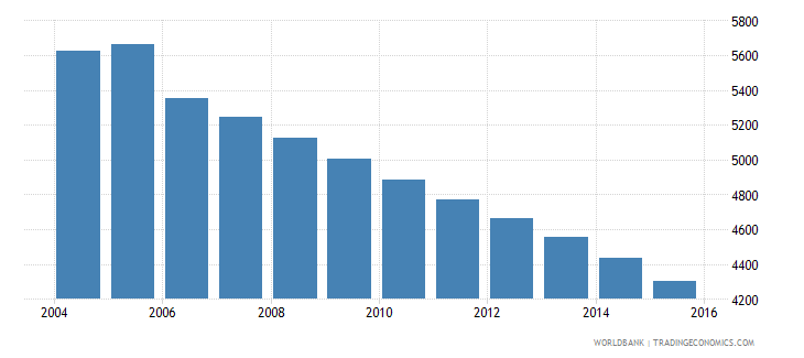grenada population ages 12 15 male wb data