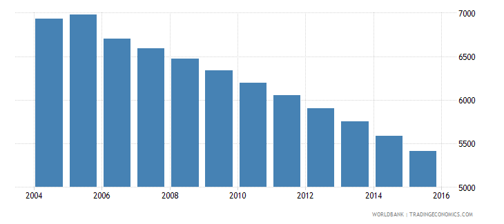 grenada population ages 12 16 male wb data