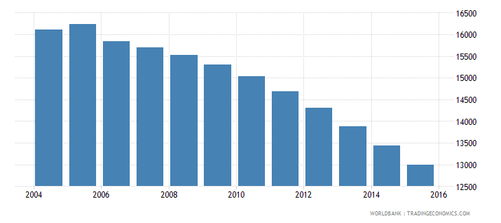 grenada population ages 12 17 total wb data