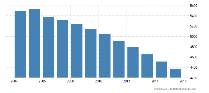 grenada population ages 13 16 male wb data