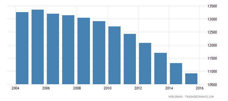 grenada population ages 13 17 total wb data