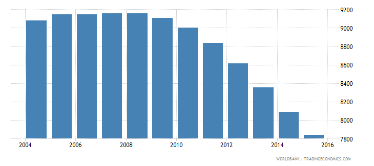 grenada population ages 13 19 male wb data